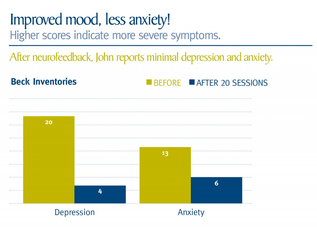 results of neurofeedback for depression
