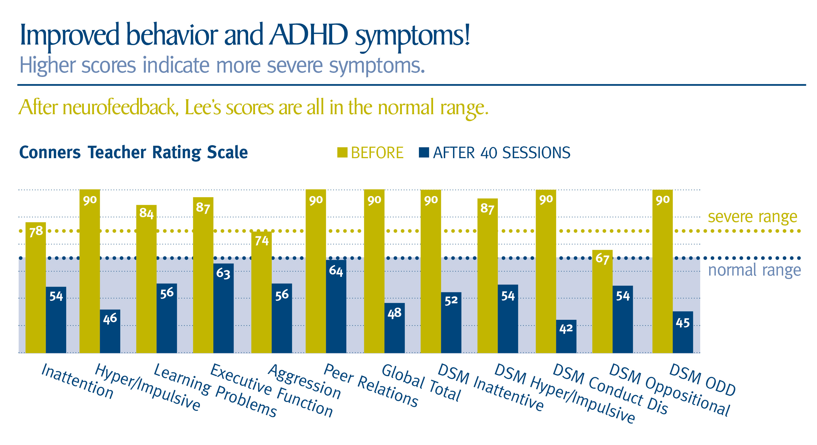 deficit scale adsa Attention adult