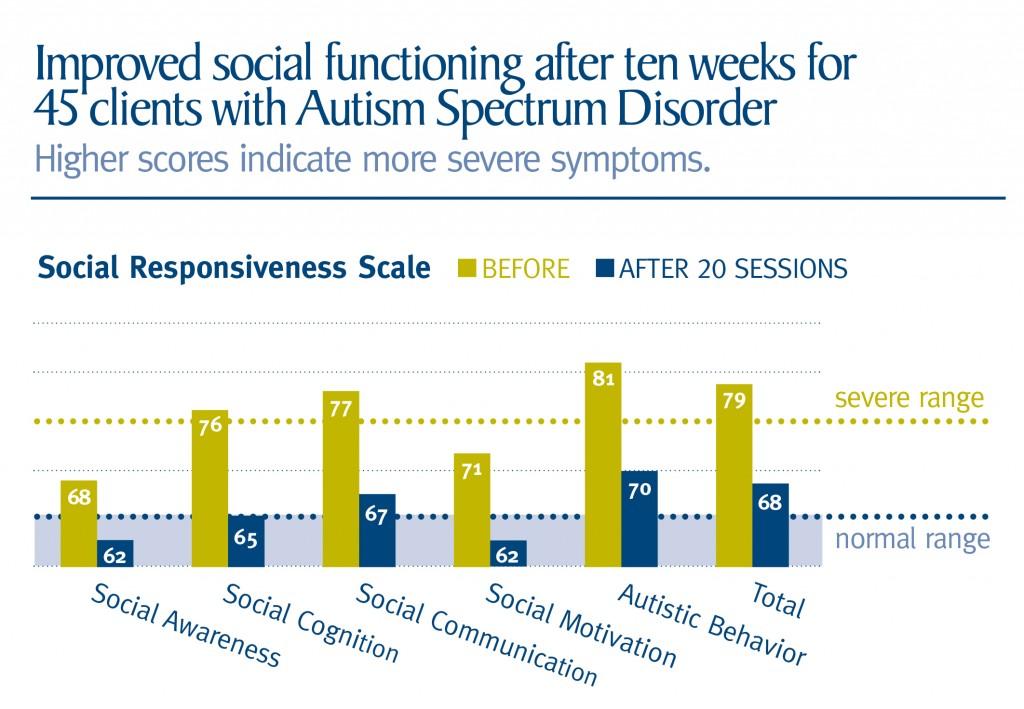 neurofeedback autism treatment research